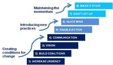 Kotter Principles by Kotters 8 Steps To Leading Change Strategy Frameworks