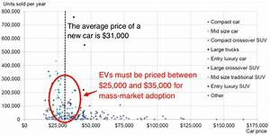 Tesla Motors Inc(NASDAQ:TSLA): Electric Car Boom Just ...