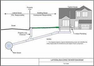 Property Line  Sewer  Cleanouts