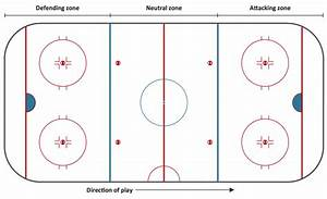 Ice Hockey Diagram  U2013 Defensive Strategy  U2013 Neutral Zone Trap