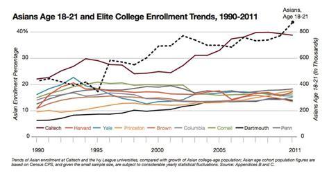 elite colleges discriminate  asians