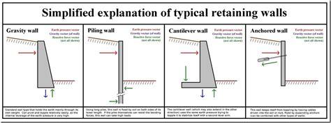 concrete retaining walls design resume format pdf