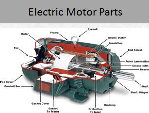 Electric Motor Breakdown by Electric Motor Products Houston Motor And Controlhouston