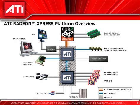 Cobertura Do Lançamento Do Chipset Radeon Xpress 200