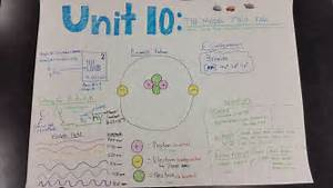 Ib Chemistry Ib Blogging  An Alternative Approach To Teaching Unit 10 Of Modeling Chemistry
