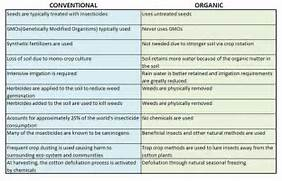 Here   s a closer look at some basic differences between the two with    Organic Farming Vs Conventional Farming