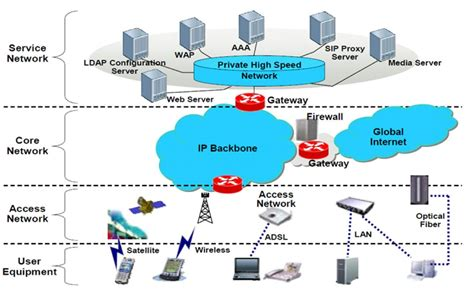 optical network systems training certification courses