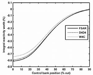 Differential Control Rod Worth Of Group 9  Fig  7
