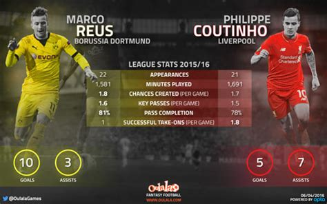 stats show liverpool stars coutinho firmino wouldnt