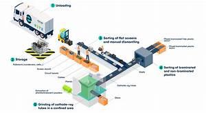 Understanding Recycling