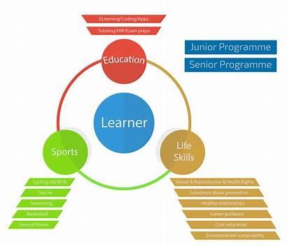 Education Programme Youth Holistic Development Pillar 1st