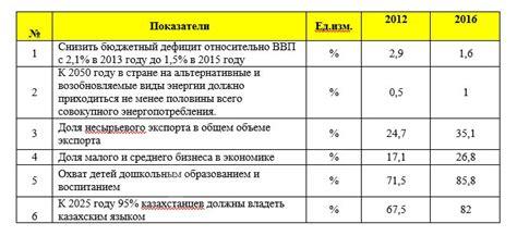 Государственный . 3.1 динамика энергоемкости ввп российской федерации
