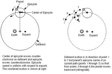 modello tolemaico sistema solare