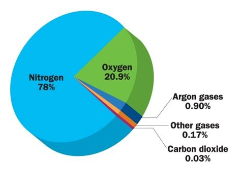what is the percentage of co2 in the atmosphere quora