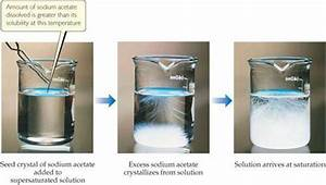 Image Gallery saturated solution
