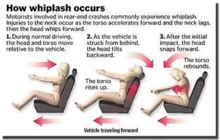Whiplash Car Injury Symptoms