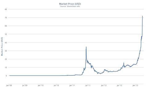 usd  bitcoin forex trading