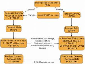 What Is Interest Rate Parity Theory?