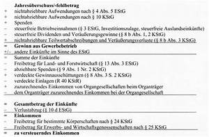 Zu Versteuerndes Einkommen Berechnen Tabelle : k rperschaftsteuer das wirtschaftslexikon com ~ Themetempest.com Abrechnung