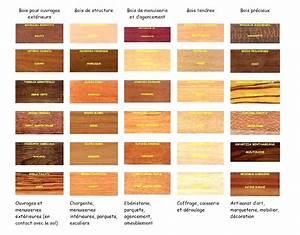 Different type de bois pour meuble 2 avec les exotiques for Different type de bois pour meuble