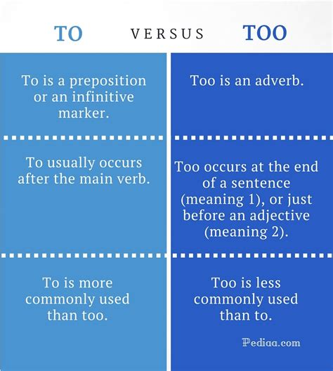 Difference Between To And Too