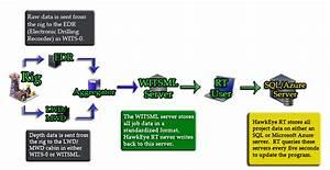 Wiring Diagram  33 Wellbore Diagram Template Excel