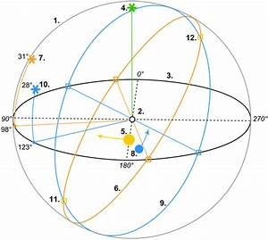 Are all planets in our solar system orbiting in the same ...