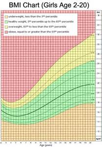 Teen Girl BMI Chart