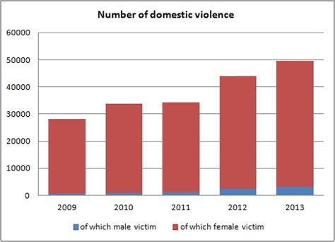 number  domestic violence  japan