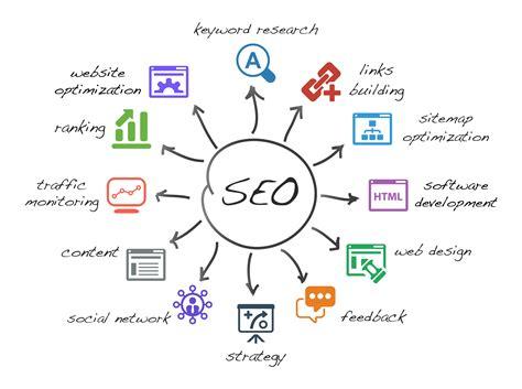 Search Engine Optimization Seo Services Delhi Smo