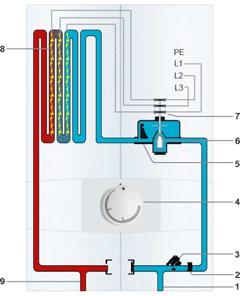 Durchlauferhitzer Vor Und Nachteile by Hydraulische Durchlauferhitzer Im Vergleich