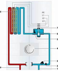 Stromkosten Gerät Berechnen : hydraulische durchlauferhitzer im vergleich ~ Themetempest.com Abrechnung