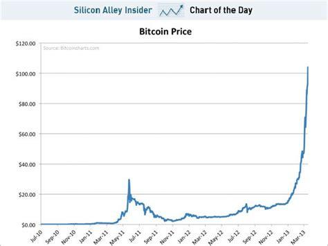 The bitcoin price today is $54,551 usd with a 24 hour trading volume of $18.45b usd. Top Bitcoin Grátis - Bitcoins Grátis, Downloads, tudo sobre Bitcoin e outras Criptomoedas ...