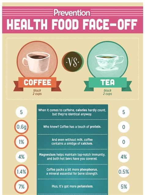 Antioxidants if we compare tea with coffee in terms of the antioxidant content, tea will always win! Caffeine Difference Between Black Tea And Coffee | DIABETES CONTROL VIEW EUROREEFERS