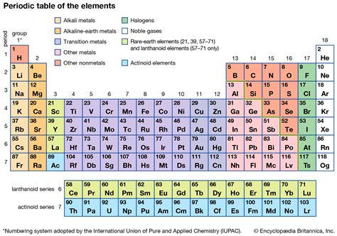 We did not find results for: periodic table | Definition & Groups | Britannica