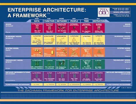zachman framework dragon