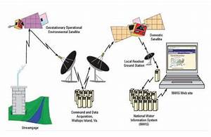 Usgs Diagram Of How Streamgage Data Is Transferred To The
