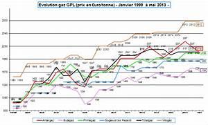 Comparatif Tarif Gaz : comparatif prix gaz propane gpl en citerne ou en compteur de janvier 1999 mai 2013 ~ Maxctalentgroup.com Avis de Voitures