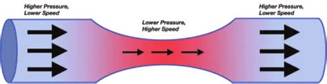 Bernoulli's Principle And Real World Examples - Stem Learning