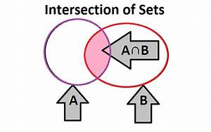 Union And Intersection Venn Diagram