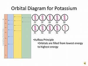 Aufbau Diagram For Phosphorus