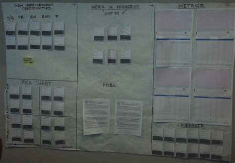 ideas for boards visual idea boards other kaizen boards archives healthcare kaizen