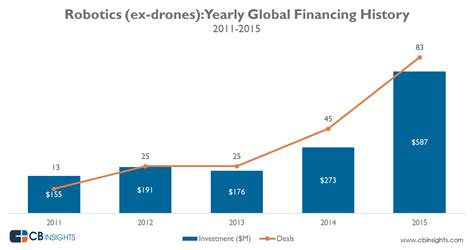 Robots R' Us: Funding To Robotics Startups Hits A New High ...