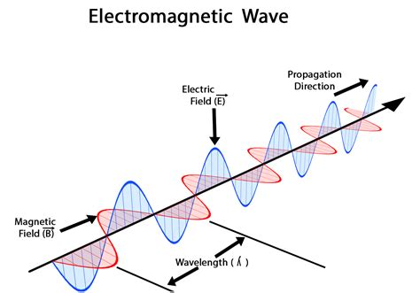 Light Wave Definition by Diagrams Of A Wave Diagram Link