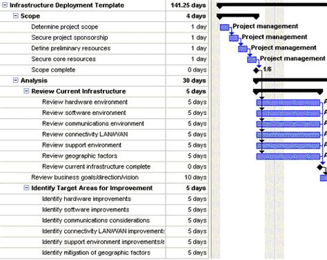 It Infrastructure Project Plan Template it infrastructure deployment plan template for project