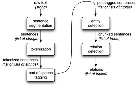extracting information  text