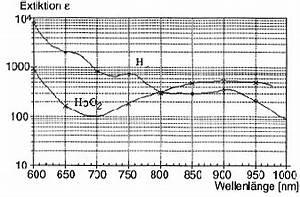 Molarer Extinktionskoeffizient Berechnen : grundlagen der spektralphotometrie ~ Themetempest.com Abrechnung