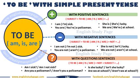 Simple Present Tense With 'to Be'  English Study Page