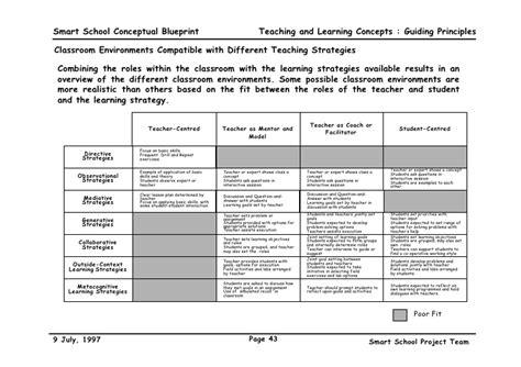 smart school blueprint
