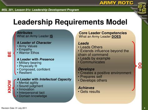 leadership development program powerpoint